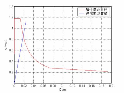 基于位移设计思想的抗震加固简化计算方法(PDF,8页)_1