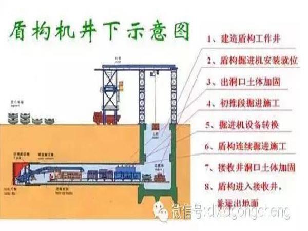 隧道工程施工中盾构掘进的施工要点总结