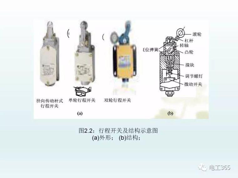 全彩图详解低压电器元件及选用_5