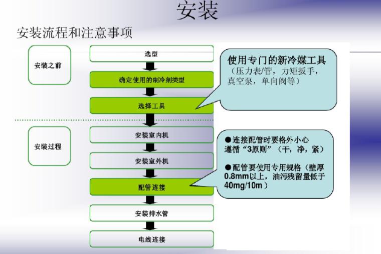 变频空调原理及新冷媒技术(54页)_7