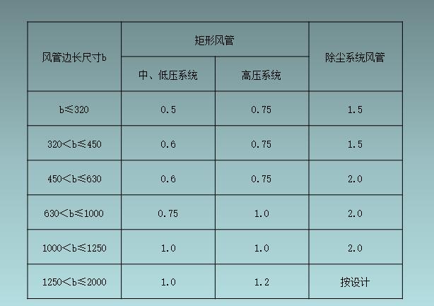 水暖施工常见质量问题汇总_6