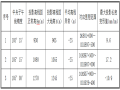 [贵州]铁路客运专线精密工程控制测量复测技术报告