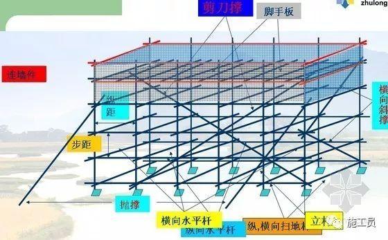 图解脚手架工程的构成及术语