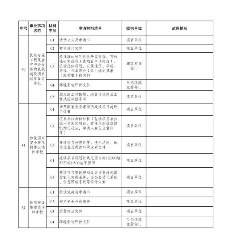 发改委等15部委公布项目开工审批事项清单。清单之外审批一律叫停_18