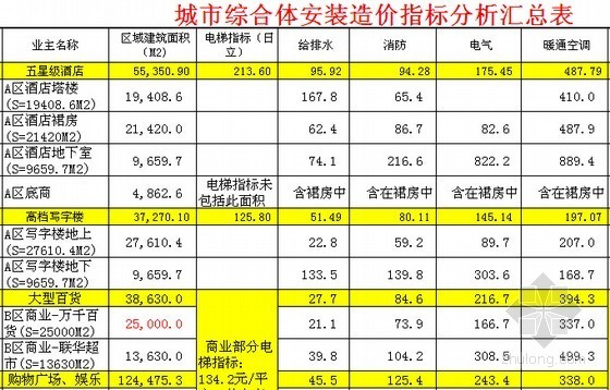 [全国]2014年城市综合体安装工程造价指标汇编(各商业业态)