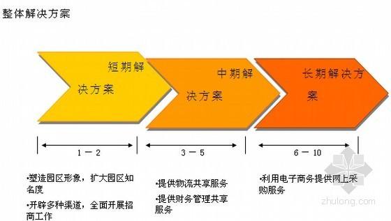 [上海]2014年工业园项目战略规划定位报告(财务测算 投资决策流程)