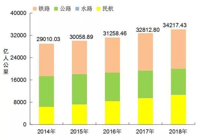 [数据]2018年交通运输行业发展统计公报_13