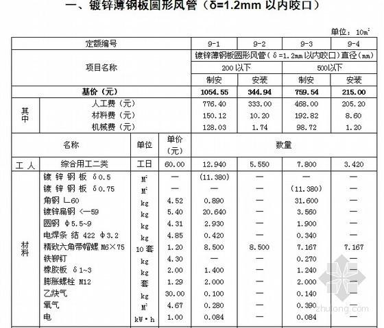 [河北]2012版通风空调工程安装工程消耗量定额说明(全统安装定额HEBGYD-C09-2012)