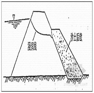 [江西]病险水库监测排查与应急处理(水库 堤防)