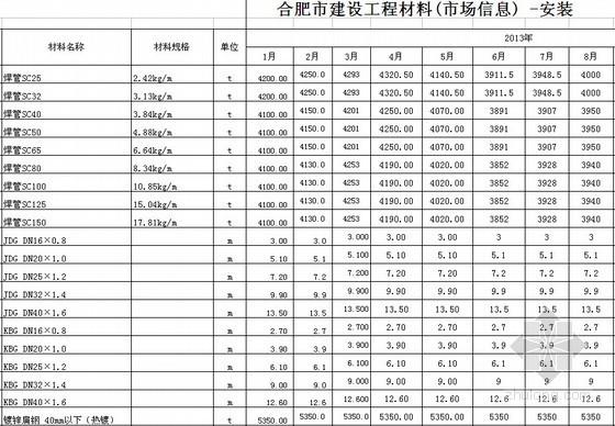 [合肥]2014年2月建筑市场安装材料信息价(2005-2014)