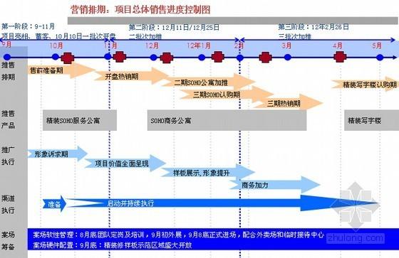 [重庆]城市综合体项目营销策划及销售执行方案(市场分析 进度控制)
