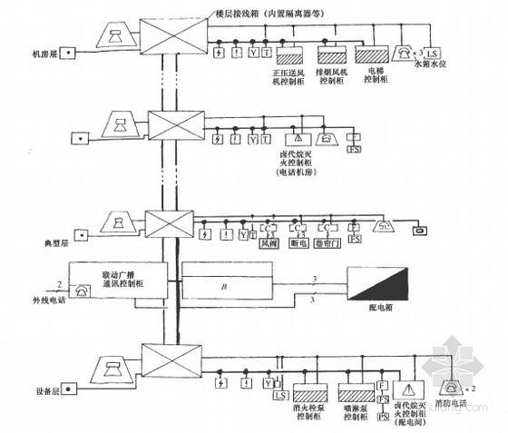 消防工程设计施工安装图集大全(水喷雾 气体 泡沫)