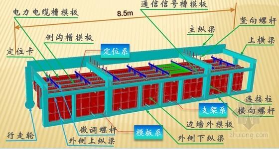 整体移动式模架浇筑电缆沟槽施工工法35页(含工程照片)