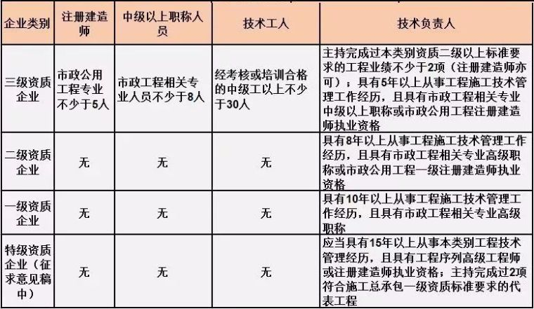 施工总承包资质标准的人员要求!(2019版)_2