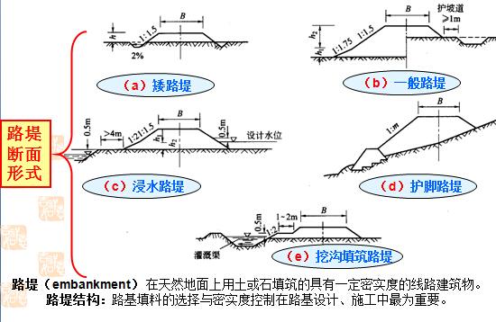 《路基路面工程》课程讲义1139页PPT(附图丰富)_4