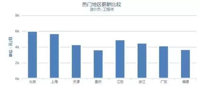 37城建筑工程人平均薪资出炉,京沪两地待遇最优!_9