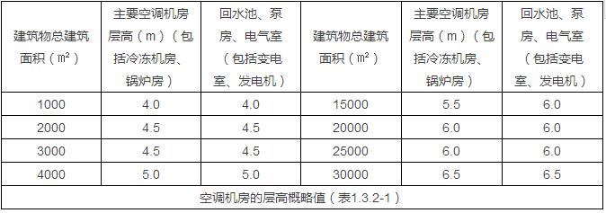 暖通机房大小估算(提资、作图必备)_3
