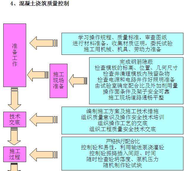 [贵阳]高层住宅楼项目施工组织设计(图文丰富)_5