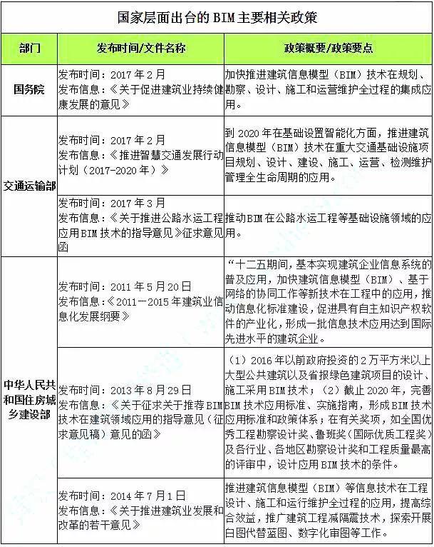 国内外BIM政策标准汇总一览表(超详细)