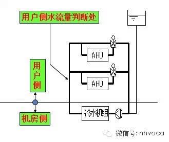 [珍藏版]暖通空调系统的设计与运行实践_5
