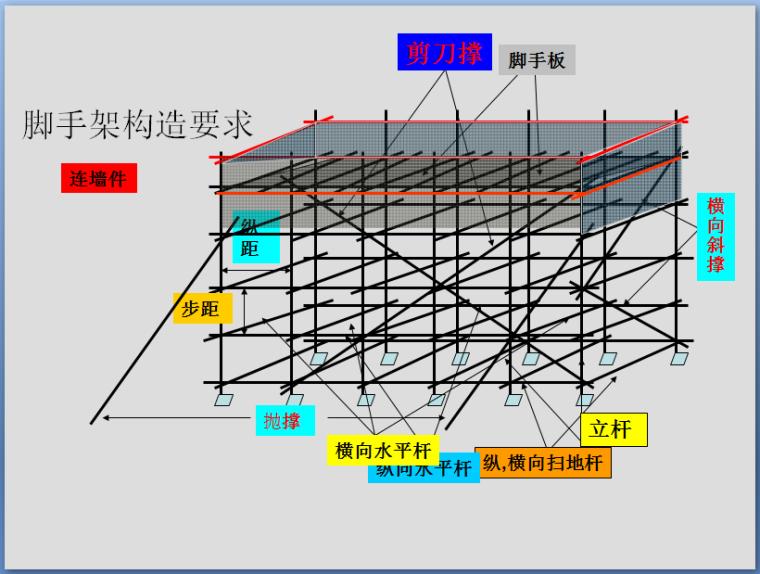 满堂脚手架支撑体系技术培训(122页PPT,图文丰富)_4