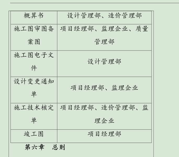 房地产企业管理制度手册-部分4.