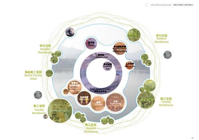 德国建筑大师操刀,西湖大学规划概念性方案设计惊艳亮相!_4