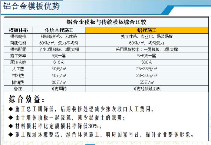 [中建五局]八里洲碧桂园铝合金模板应用案例分享(共42页)