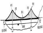 悬索桥的近似计算(23页)