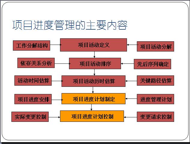 管理的核心:抬高工程质