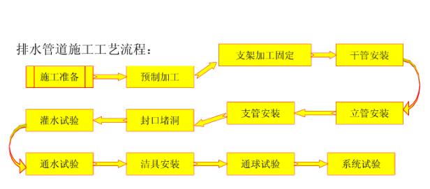 [全]给排水施工组织设计_5