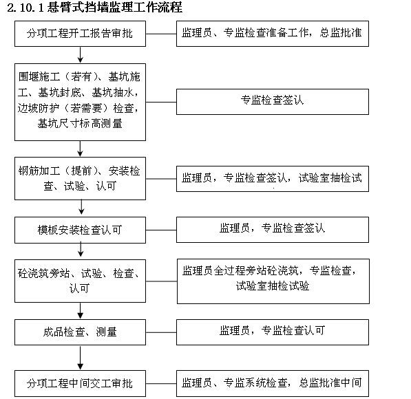 [厦门]公路桥梁提升改造工程监理实施细则(227页,图文丰富)_9