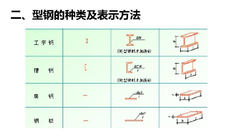 钢结构识图算量及报价组成讲义PPT(共315页)