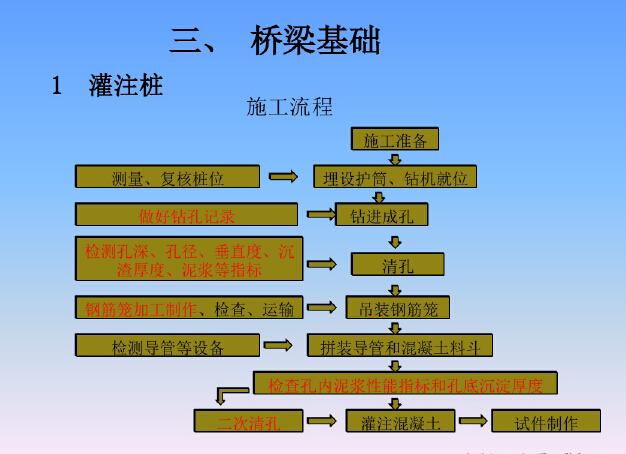 高速公路工程质量监督交底讲解(234页,图文并茂)_6