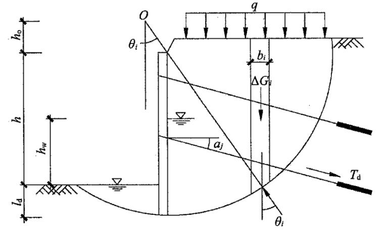 2015岩土锚杆与喷射混凝土支护工程技术规范_3