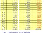 天然气组分分析数据计算表