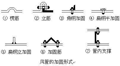 圆形与方形风管比较及安装技术措施_4