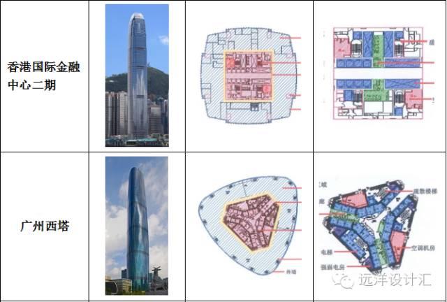 超高层写字楼核心筒布局技术与经济探索_1