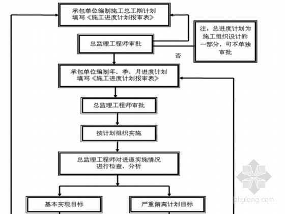 [河南]框剪结构高层住宅工程监理细则(110页 流程图)