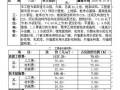 浙江某街道办公楼工程造价分析(2005-10)