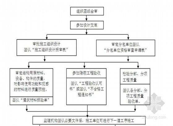 某铁路路基工程监理实施细则(软土地基 附流程图)
