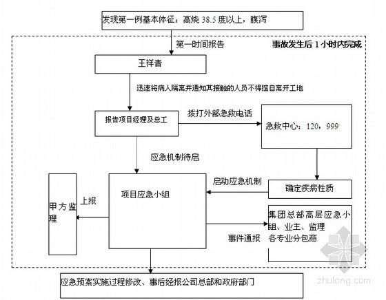 [四川]住宅小区工程安全生产应急救援预案及措施