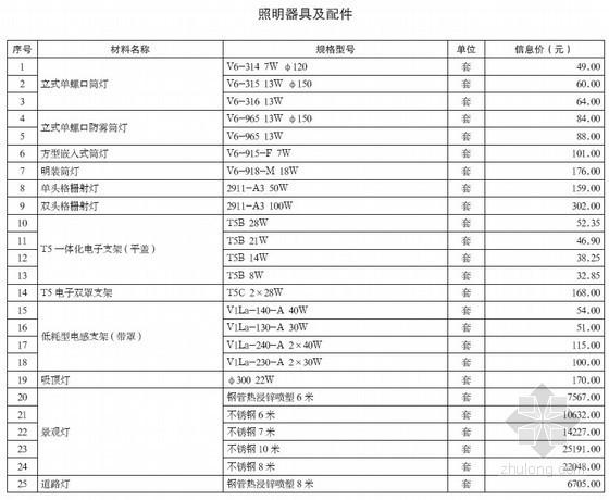 [重庆]2013年4月建设材料造价信息(全套124页)