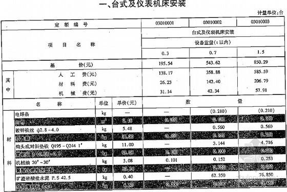 [最新]2013版云南省通用安装工程消耗量定额(设备篇上 924页)