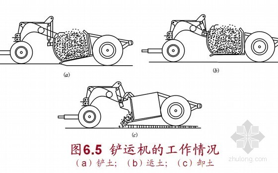 建筑工程土方施工机械讲义课件(75页)