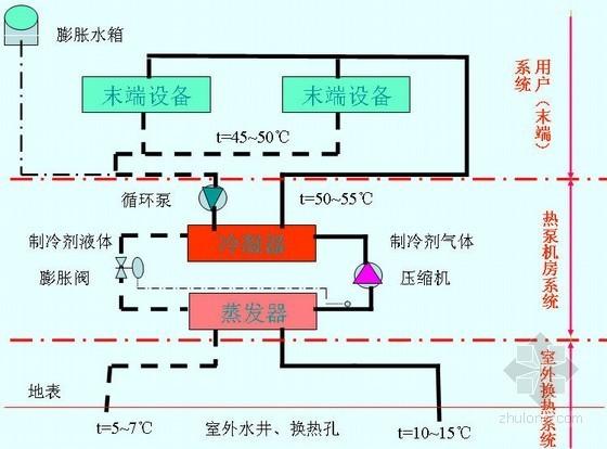 地源热泵系统设计及工程指导PPT57页