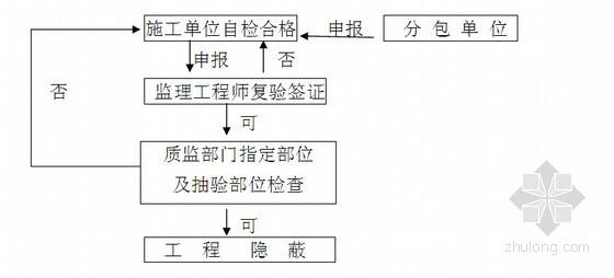 [福建]超高层住宅工程监理规划