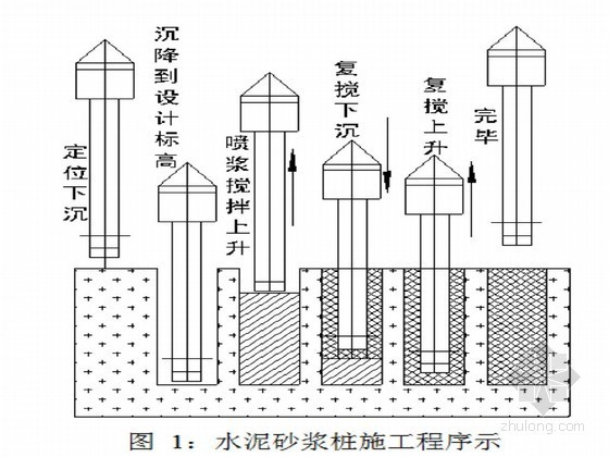 铁路水泥砂浆桩施工技术总结(中铁)