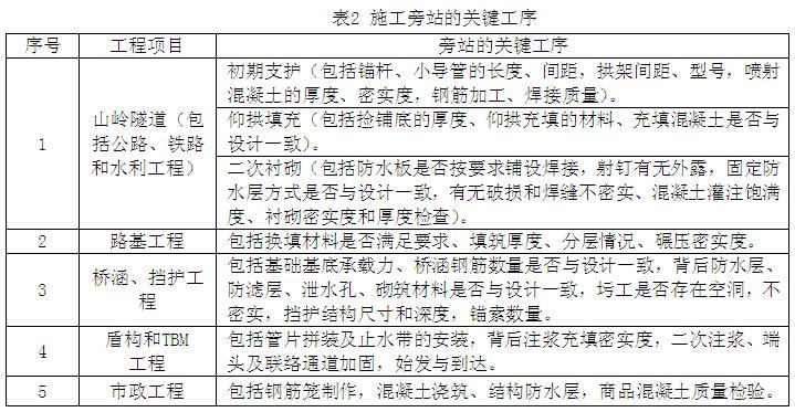 施工企业工程质量管理实施细则(123页)