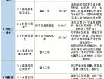 上海浦东新区森兰外高桥D4-5地块办公楼工程项目新技术新工艺应用